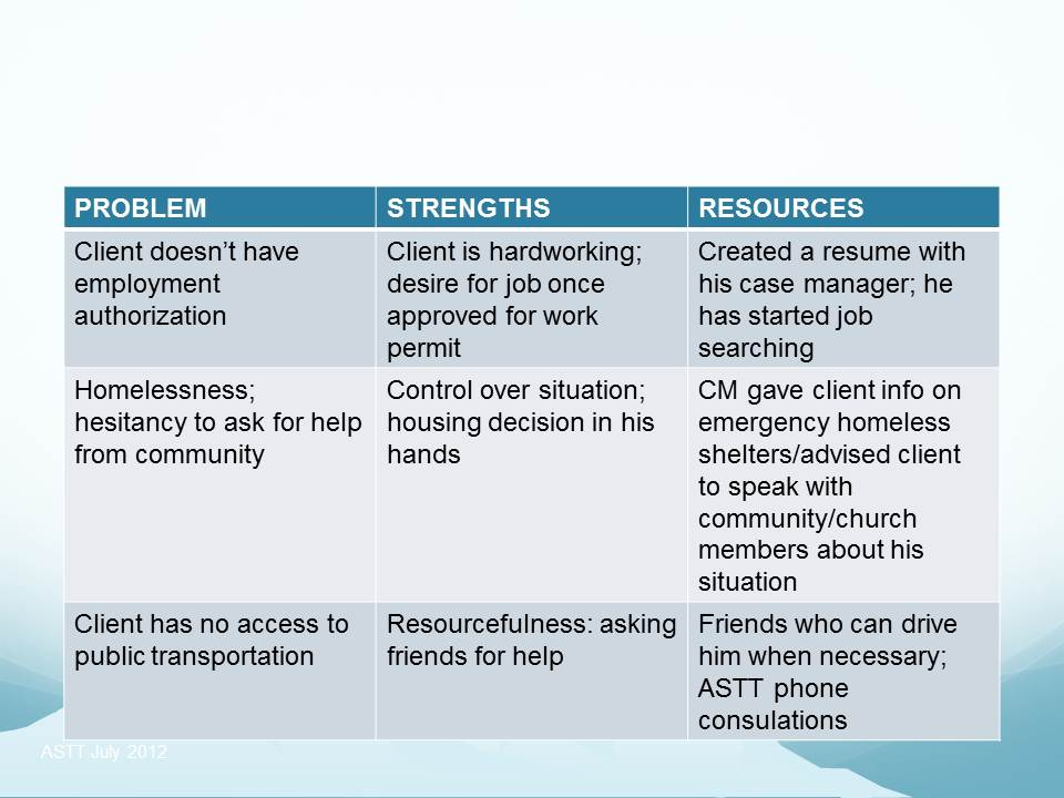 Torture Survivors and their Power: Strengths-based Treatment ...